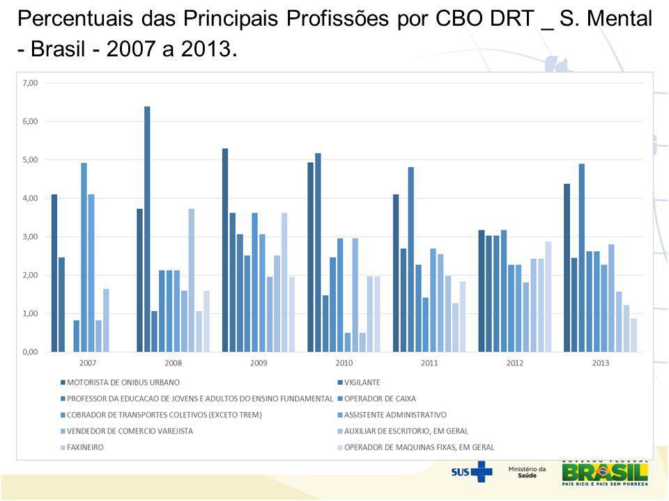 Percentuais das Principais Profissões por CBO DRT _ S