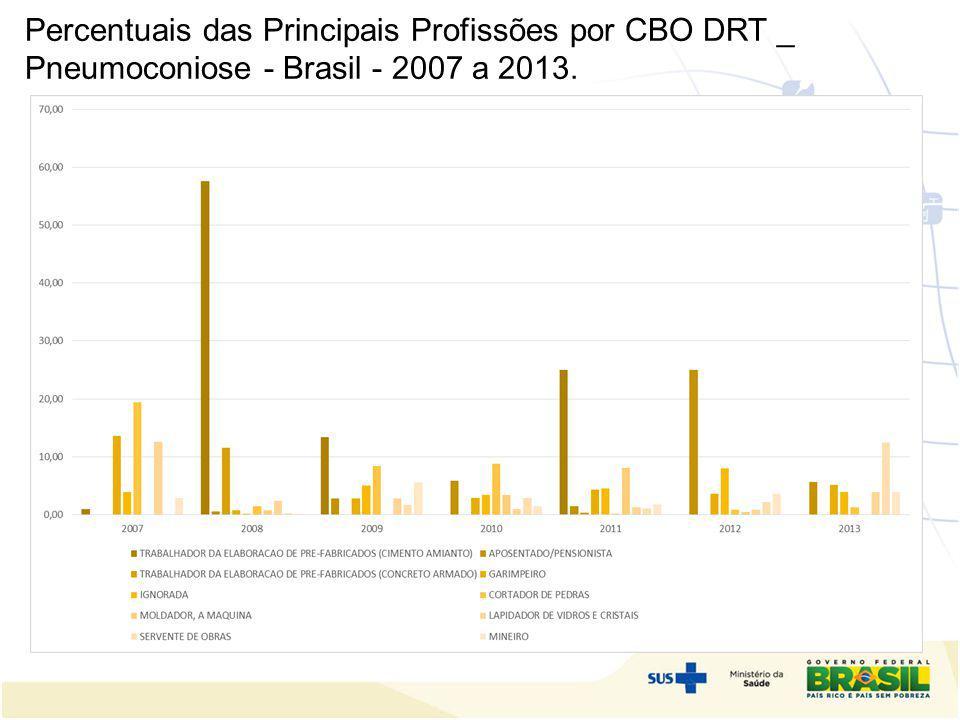 Percentuais das Principais Profissões por CBO DRT _ Pneumoconiose - Brasil - 2007 a 2013.