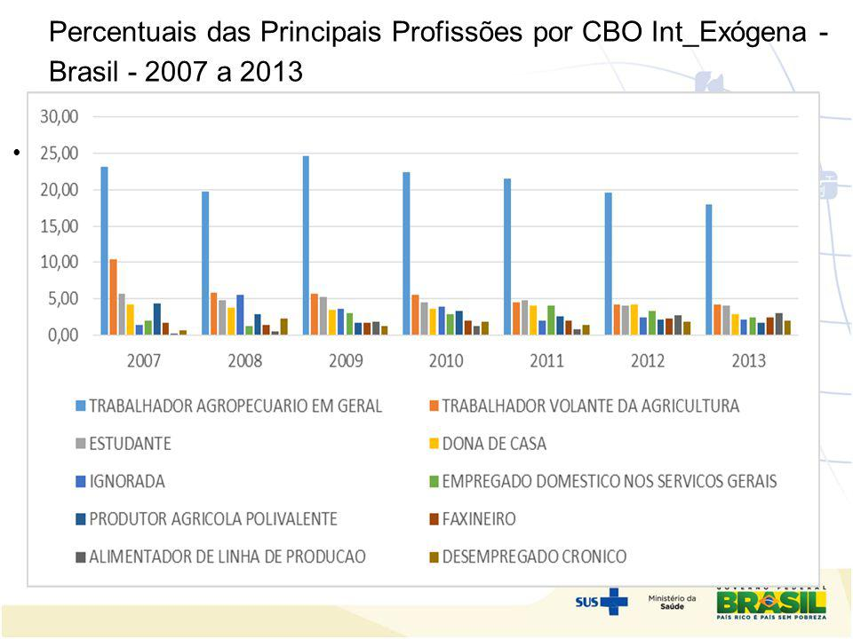 Percentuais das Principais Profissões por CBO Int_Exógena - Brasil - 2007 a 2013