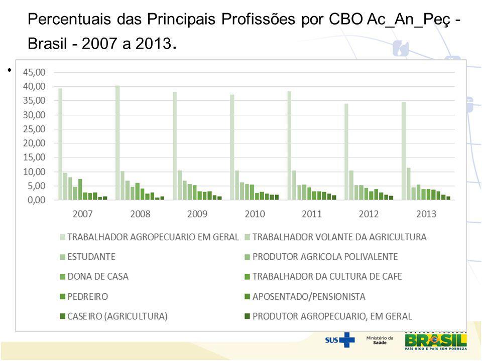 Percentuais das Principais Profissões por CBO Ac_An_Peç - Brasil - 2007 a 2013.
