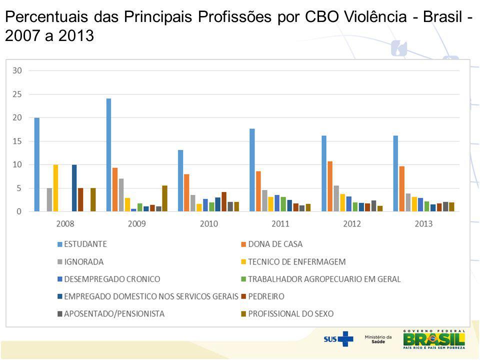 Percentuais das Principais Profissões por CBO Violência - Brasil - 2007 a 2013