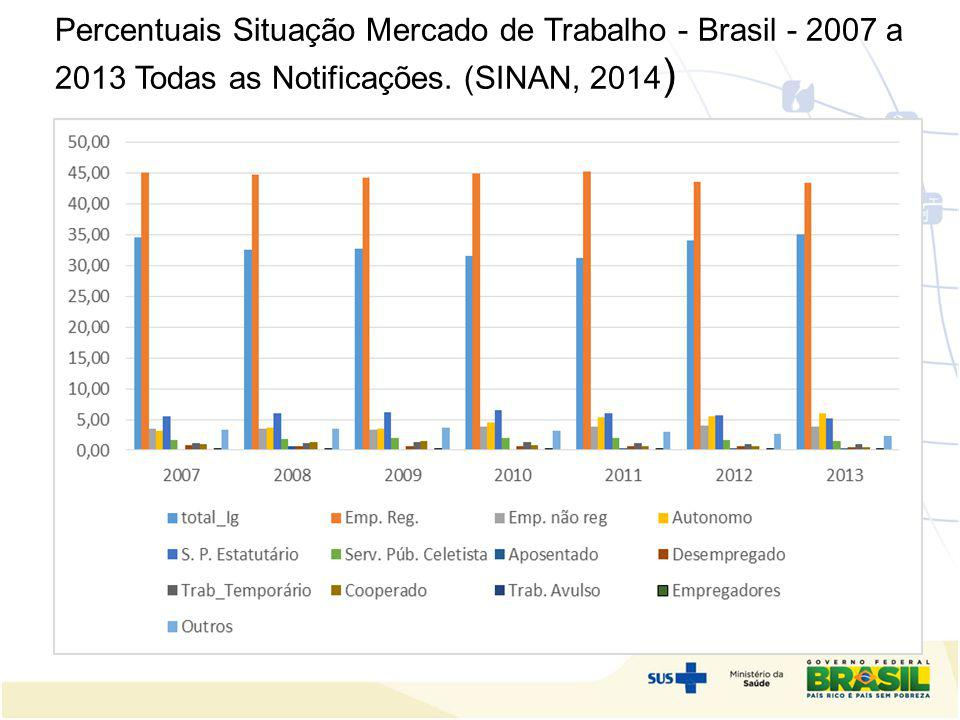 Percentuais Situação Mercado de Trabalho - Brasil - 2007 a 2013 Todas as Notificações. (SINAN, 2014)