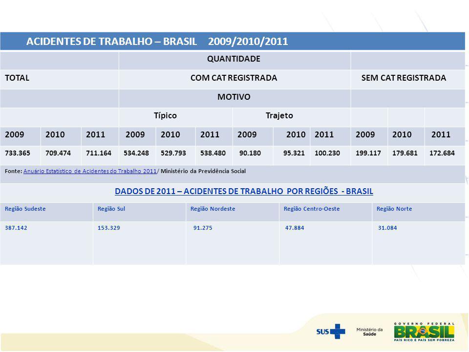 ACIDENTES DE TRABALHO – BRASIL 2009/2010/2011