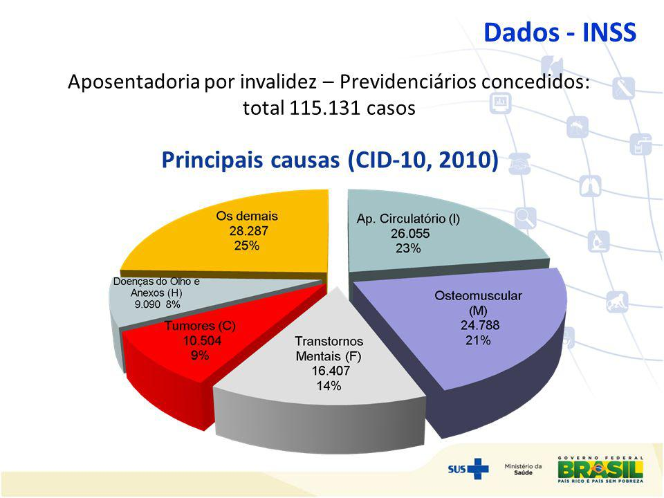 Principais causas (CID-10, 2010)