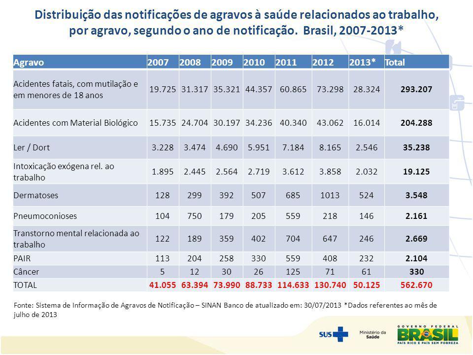 Distribuição das notificações de agravos à saúde relacionados ao trabalho, por agravo, segundo o ano de notificação. Brasil, 2007-2013*