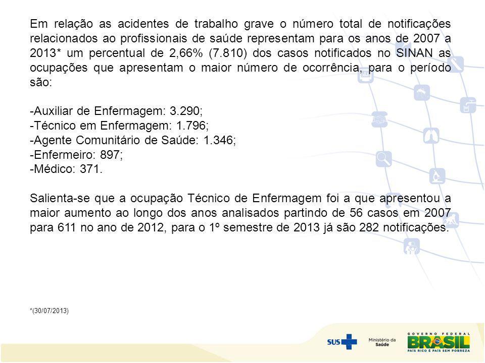 Auxiliar de Enfermagem: 3.290; Técnico em Enfermagem: 1.796;