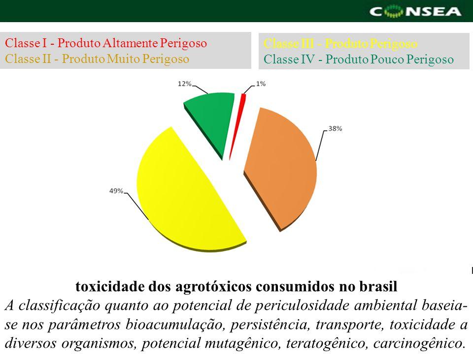 toxicidade dos agrotóxicos consumidos no brasil