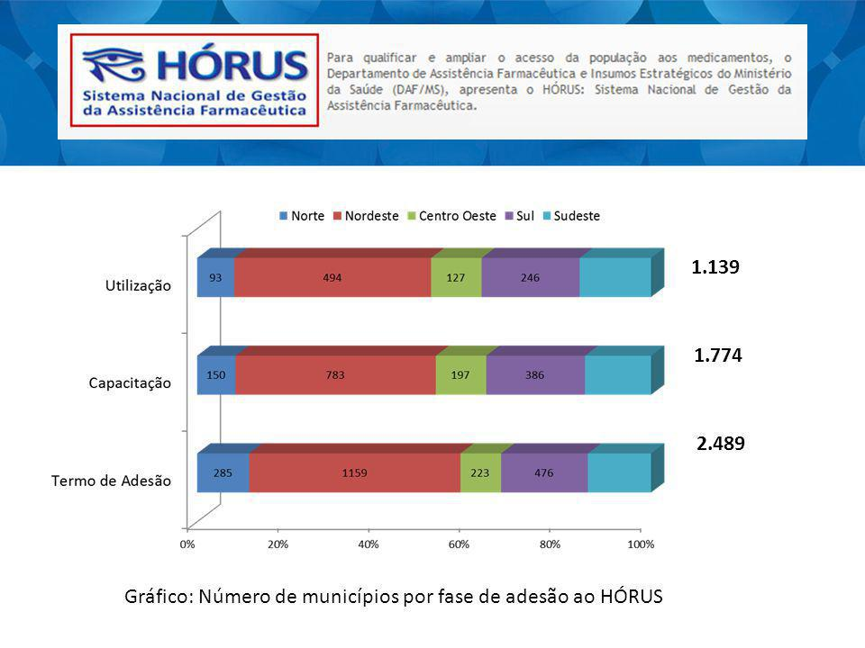 1.139 1.774 2.489 Gráfico: Número de municípios por fase de adesão ao HÓRUS