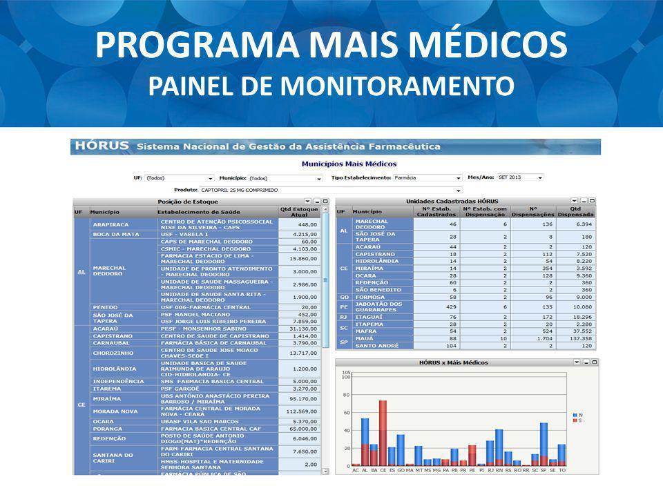 PROGRAMA MAIS MÉDICOS PAINEL DE MONITORAMENTO