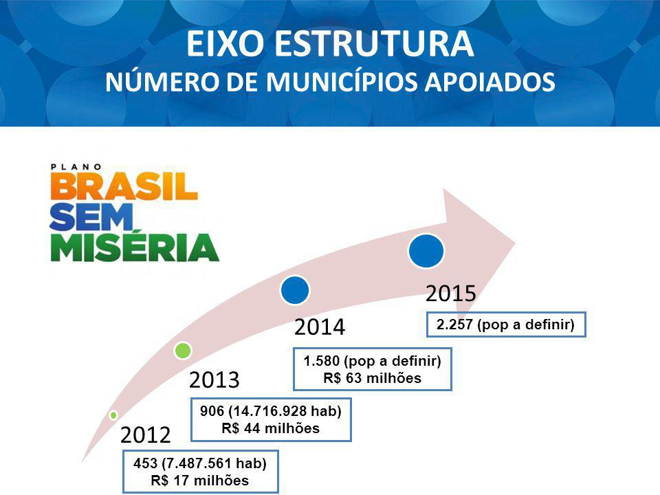 NÚMERO DE MUNICÍPIOS APOIADOS