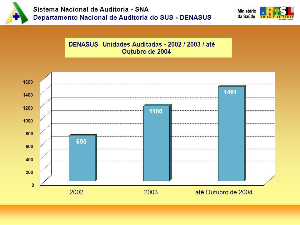 DENASUS Unidades Auditadas - 2002 / 2003 / até Outubro de 2004
