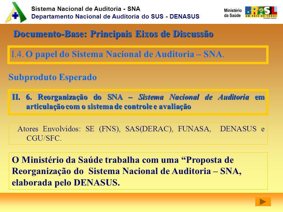 Documento-Base: Principais Eixos de Discussão