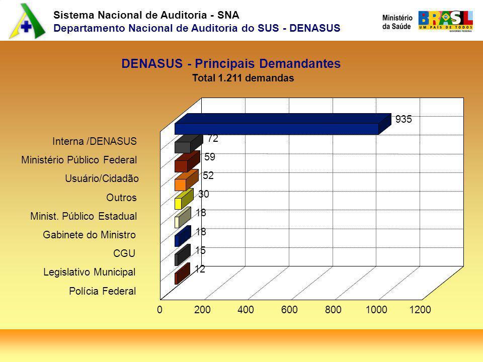 DENASUS - Principais Demandantes