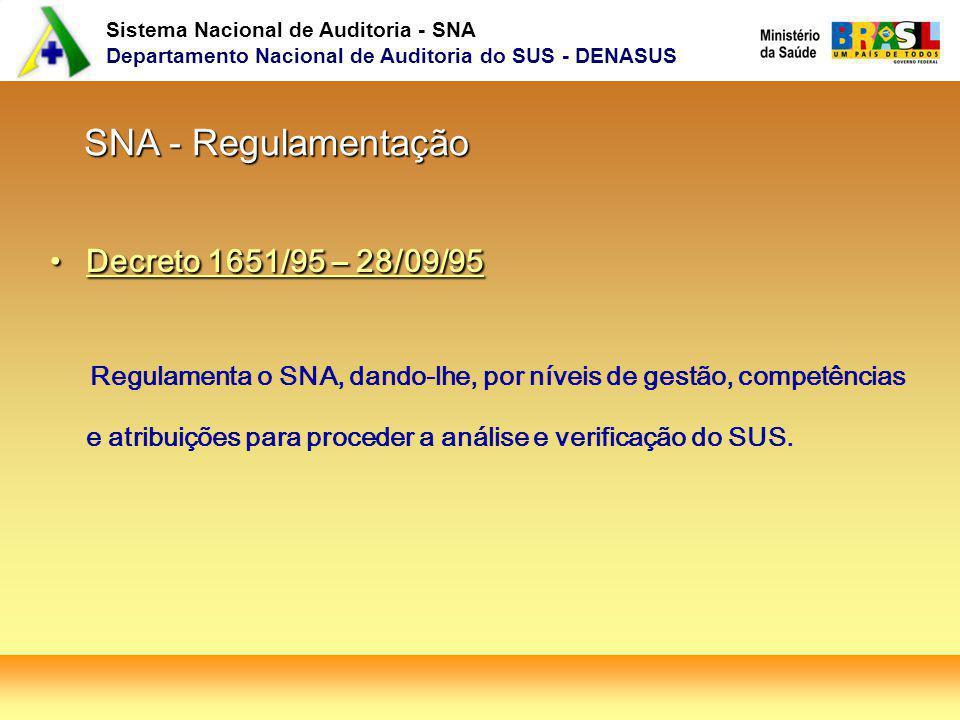 SNA - Regulamentação Decreto 1651/95 – 28/09/95.