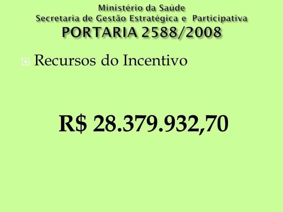 R$ 28.379.932,70 Recursos do Incentivo