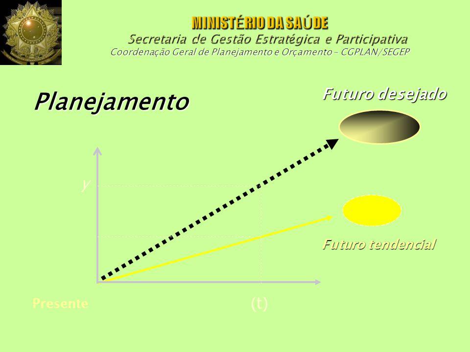 Planejamento Futuro desejado y (t)