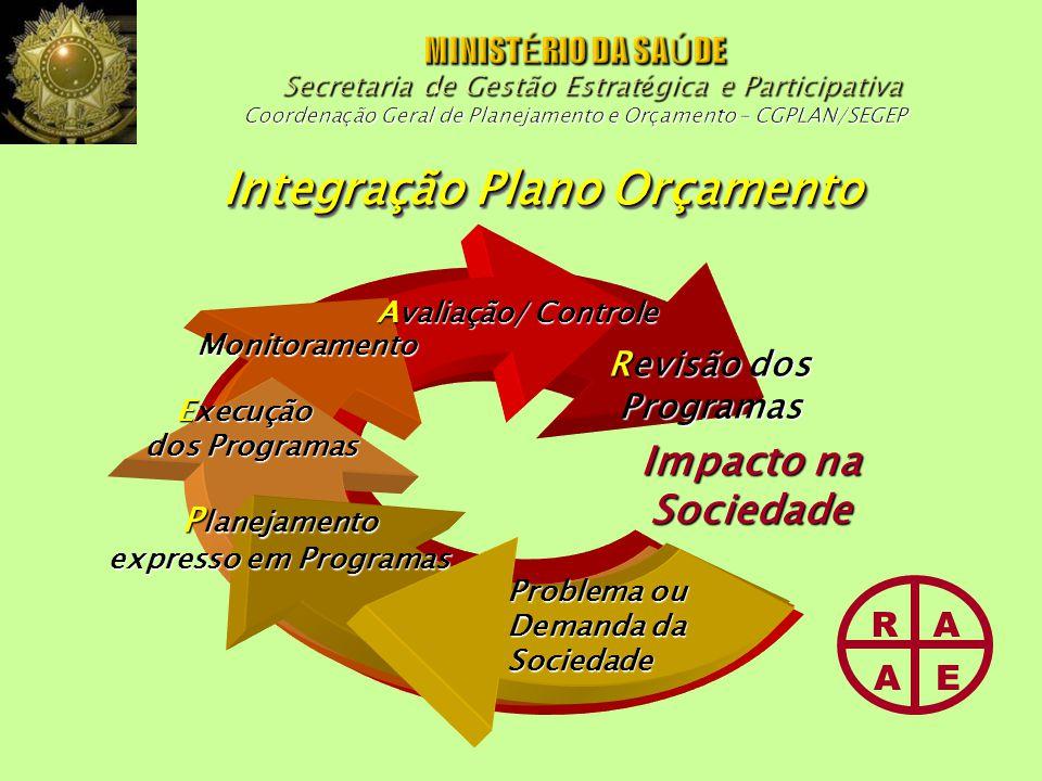 Integração Plano Orçamento