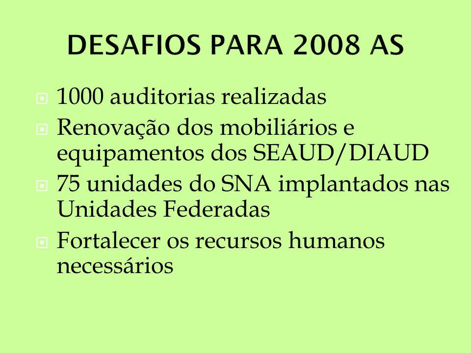 DESAFIOS PARA 2008 AS 1000 auditorias realizadas