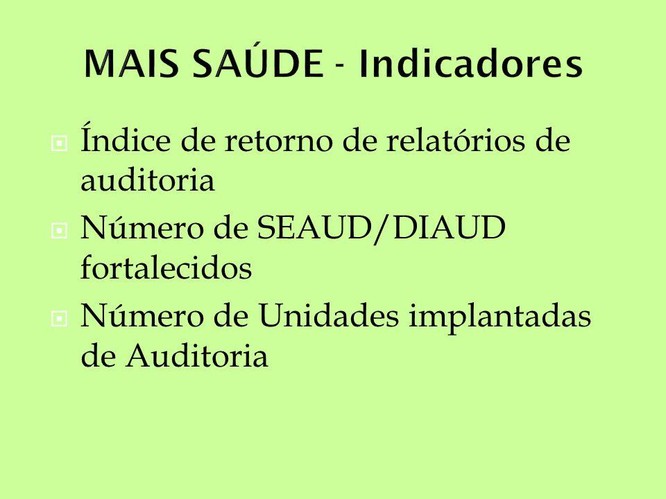 MAIS SAÚDE - Indicadores