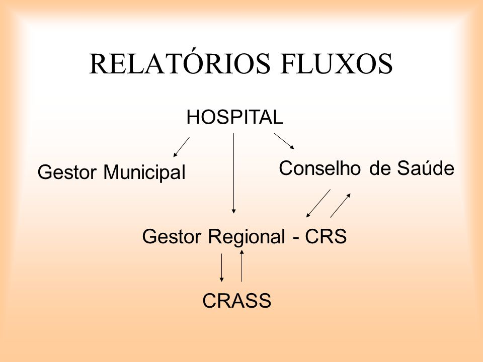 RELATÓRIOS FLUXOS HOSPITAL Conselho de Saúde Gestor Municipal
