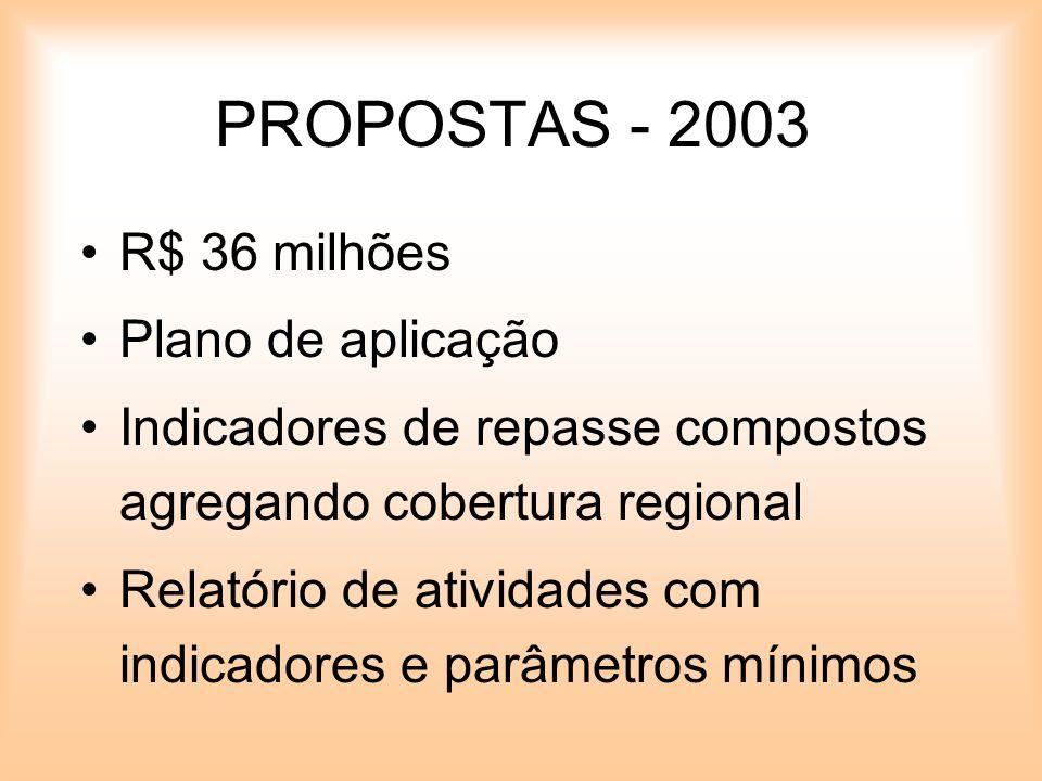 PROPOSTAS - 2003 R$ 36 milhões Plano de aplicação