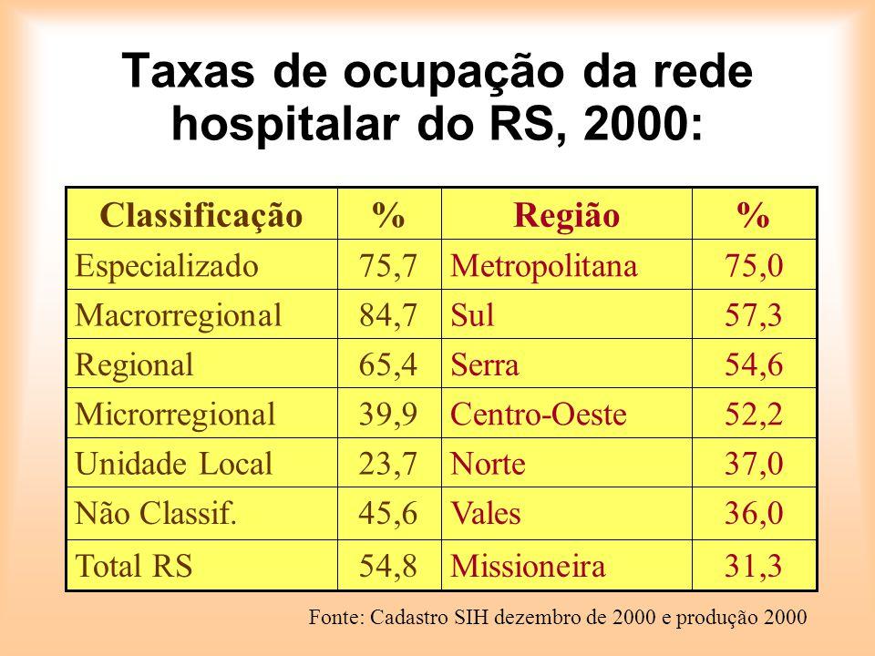 Taxas de ocupação da rede hospitalar do RS, 2000: