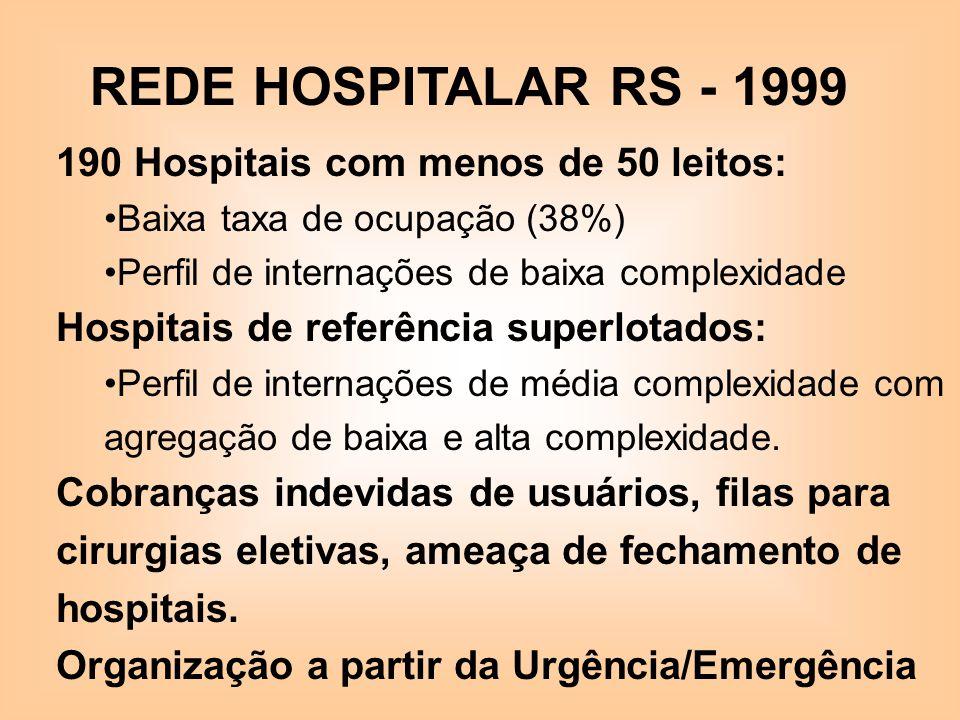 REDE HOSPITALAR RS - 1999 190 Hospitais com menos de 50 leitos: