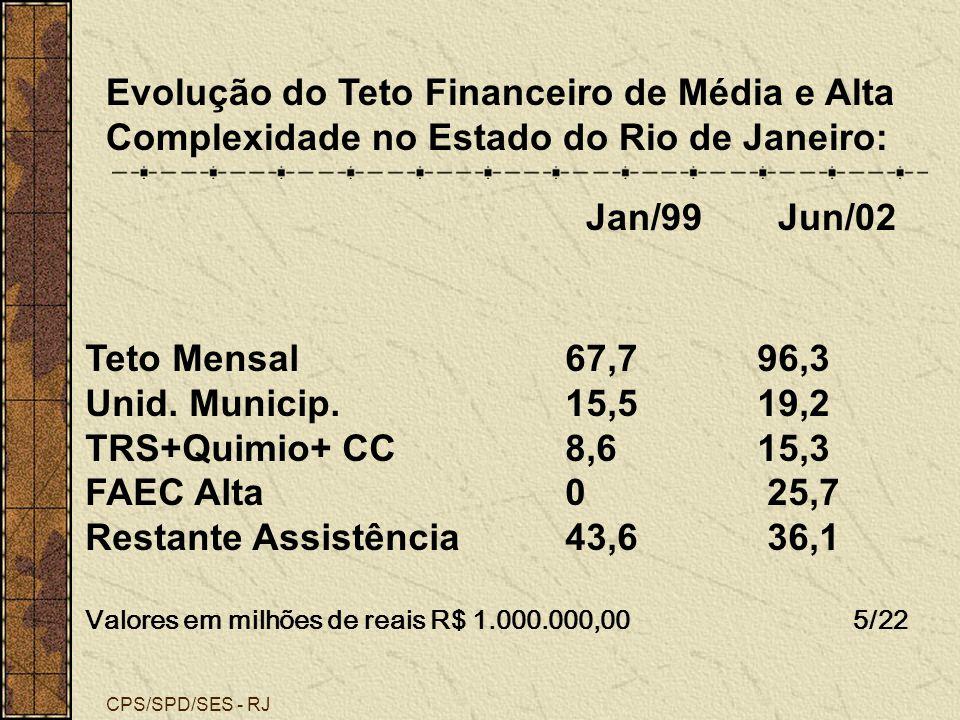 Evolução do Teto Financeiro de Média e Alta Complexidade no Estado do Rio de Janeiro: