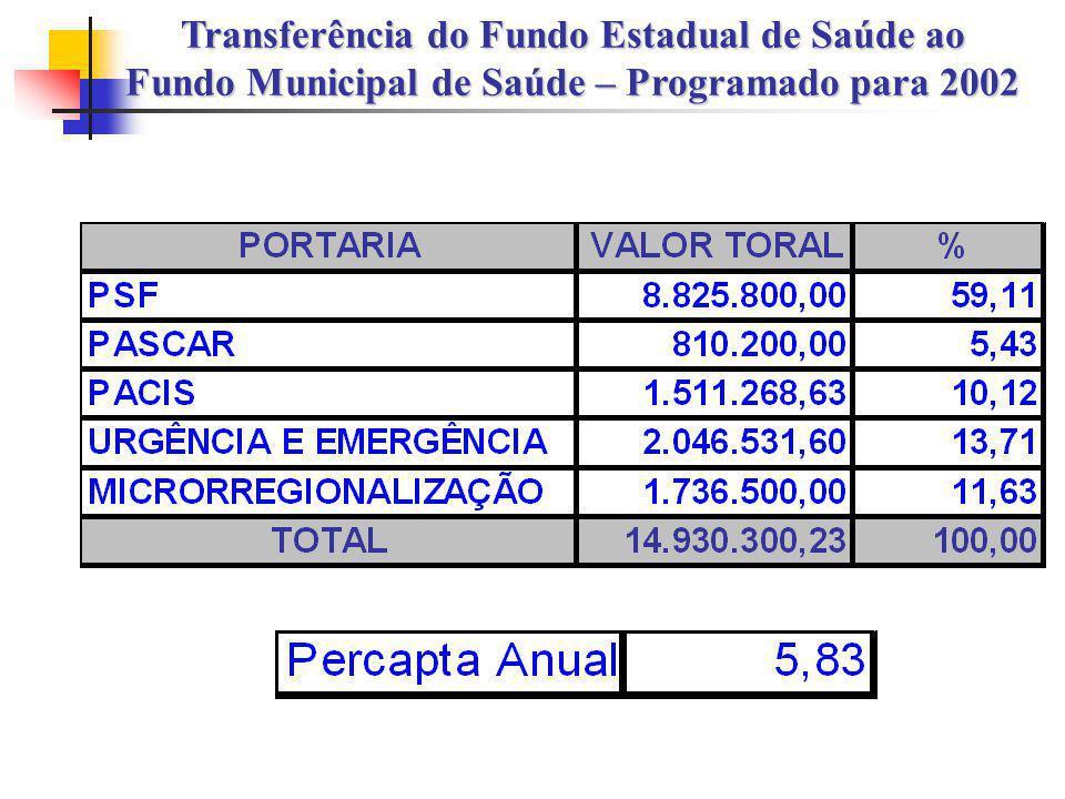 Transferência do Fundo Estadual de Saúde ao