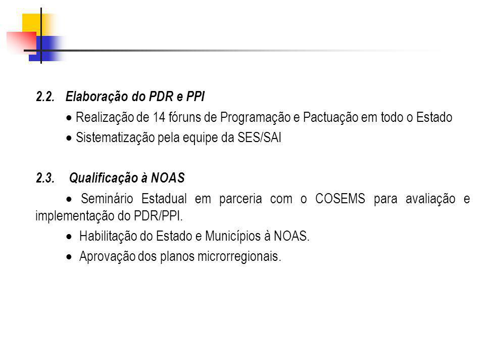 2.2. Elaboração do PDR e PPI · Realização de 14 fóruns de Programação e Pactuação em todo o Estado.