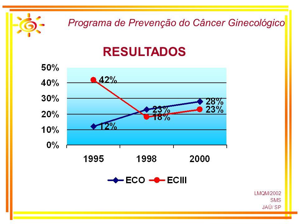 Programa de Prevenção do Câncer Ginecológico