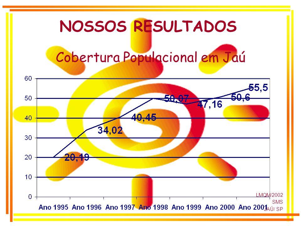 NOSSOS RESULTADOS Cobertura Populacional em Jaú