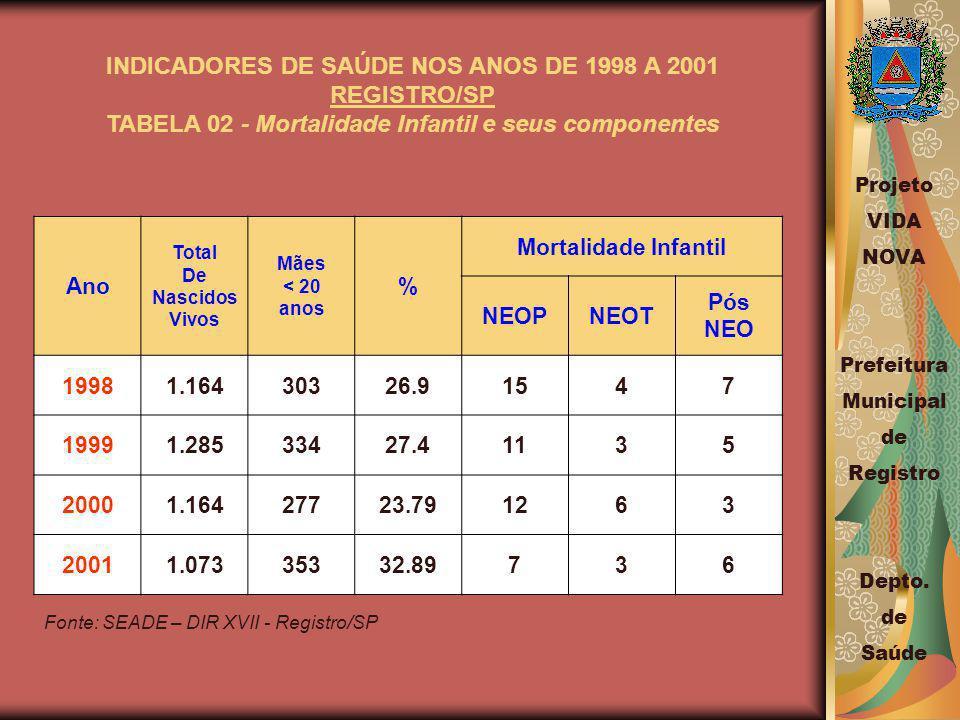 INDICADORES DE SAÚDE NOS ANOS DE 1998 A 2001 REGISTRO/SP
