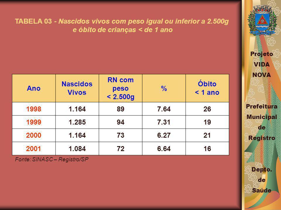 TABELA 03 - Nascidos vivos com peso igual ou inferior a 2.500g