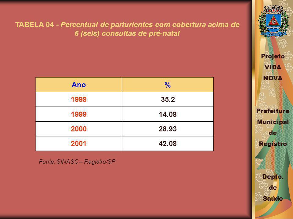TABELA 04 - Percentual de parturientes com cobertura acima de