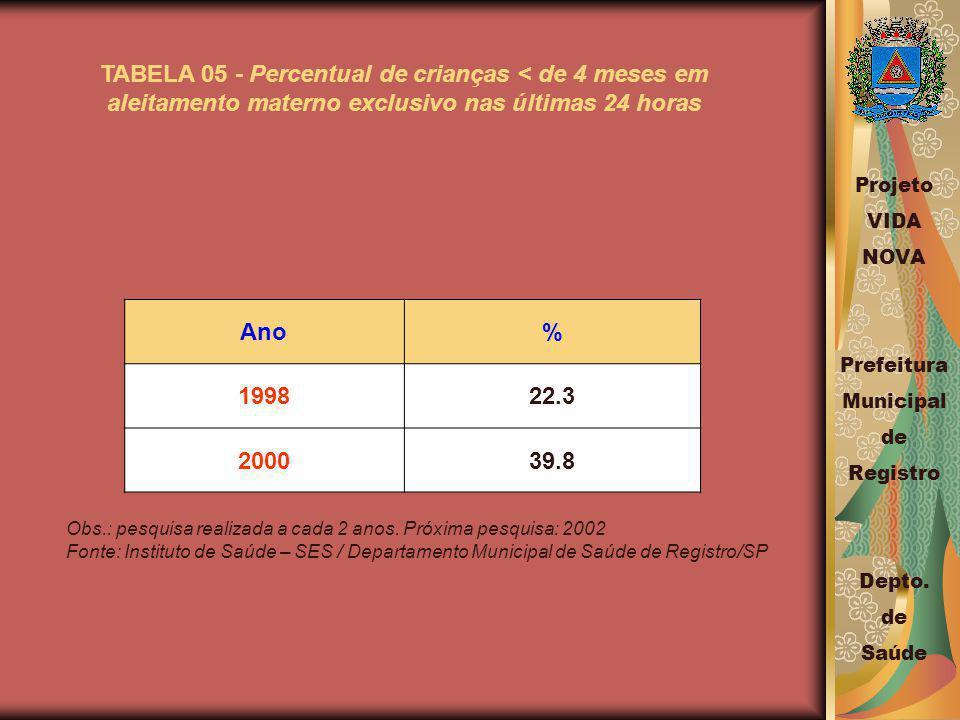 TABELA 05 - Percentual de crianças < de 4 meses em