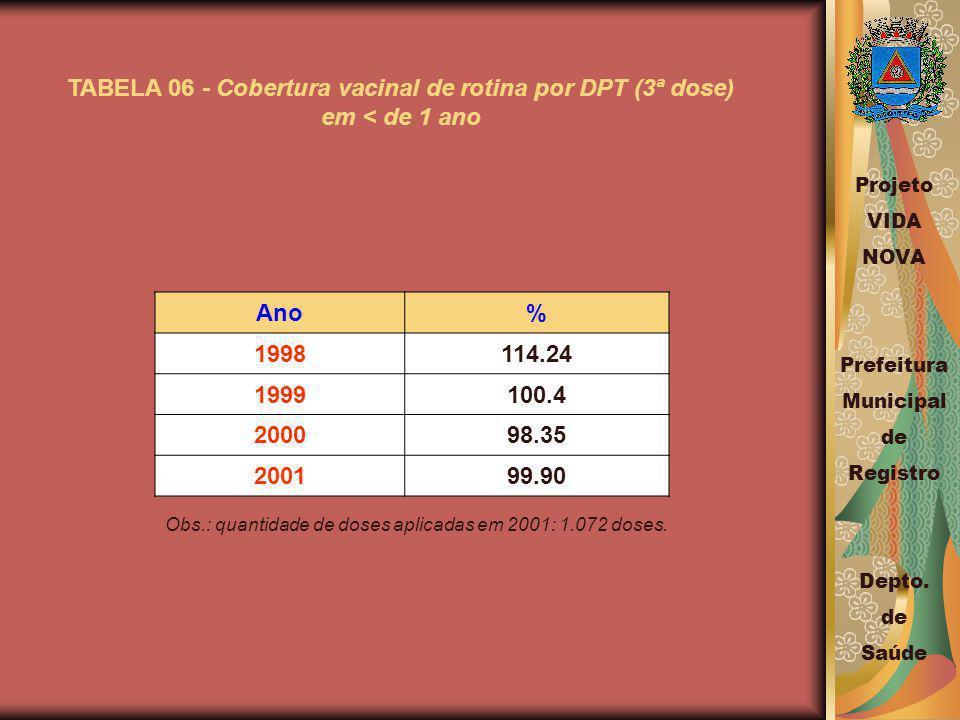 TABELA 06 - Cobertura vacinal de rotina por DPT (3ª dose)