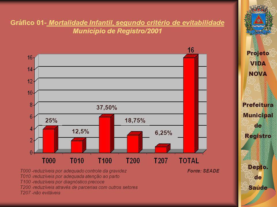 Gráfico 01- Mortalidade Infantil, segundo critério de evitabilidade