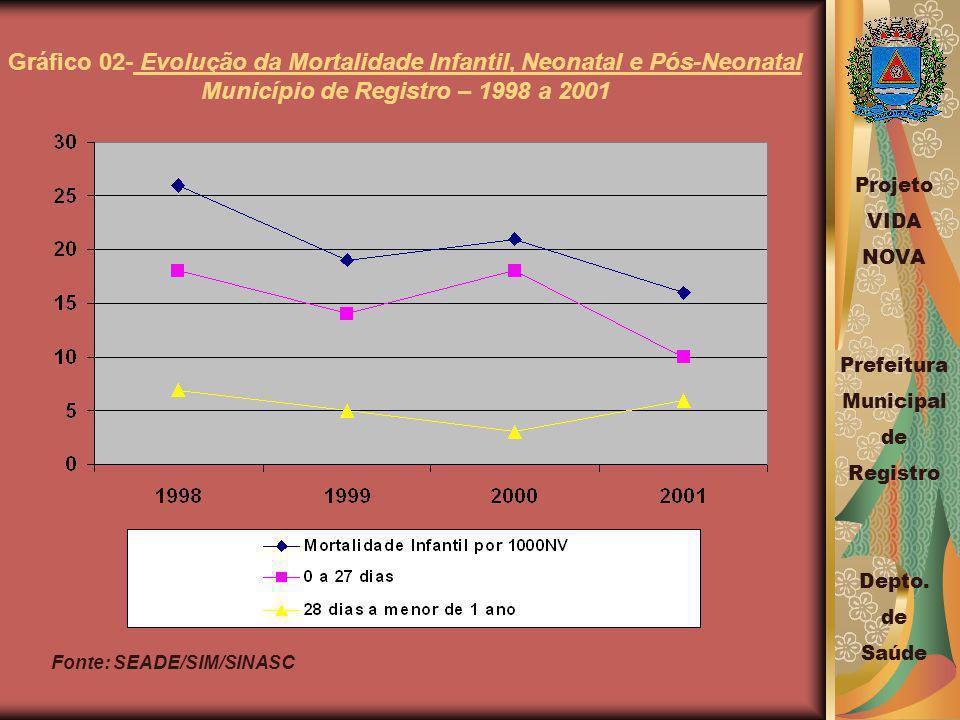 Gráfico 02- Evolução da Mortalidade Infantil, Neonatal e Pós-Neonatal