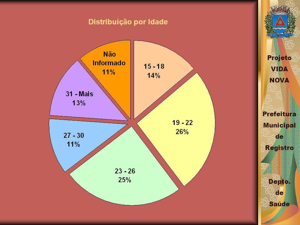 Distribuição por Idade