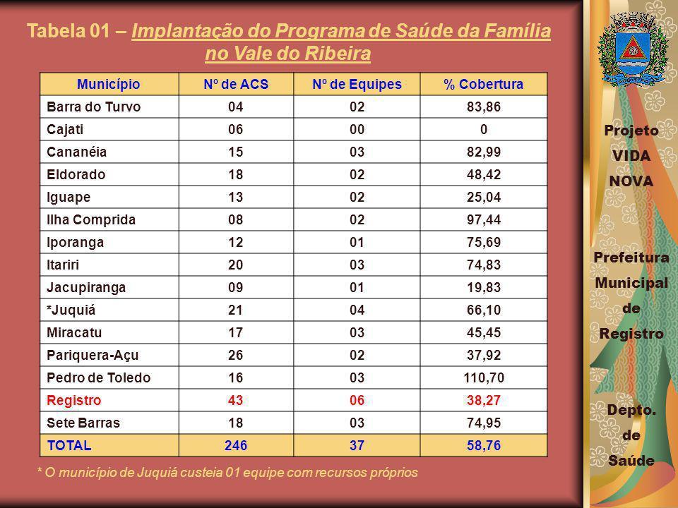 Tabela 01 – Implantação do Programa de Saúde da Família