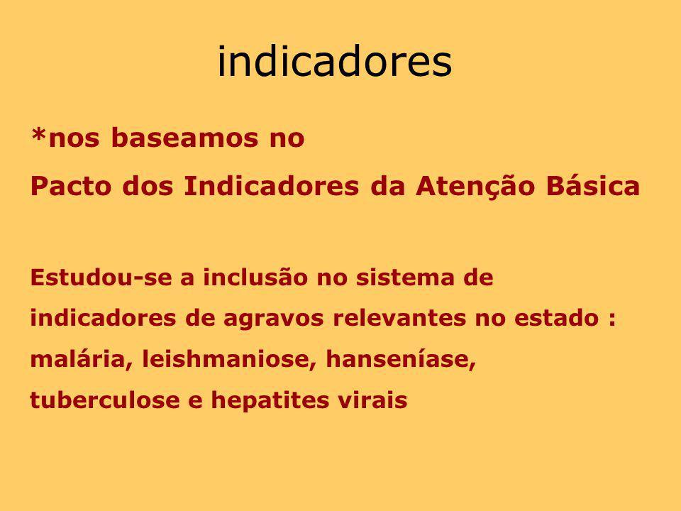 indicadores *nos baseamos no Pacto dos Indicadores da Atenção Básica