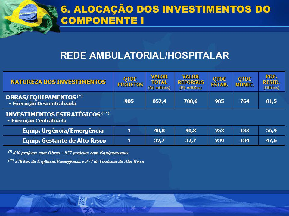 REDE AMBULATORIAL/HOSPITALAR