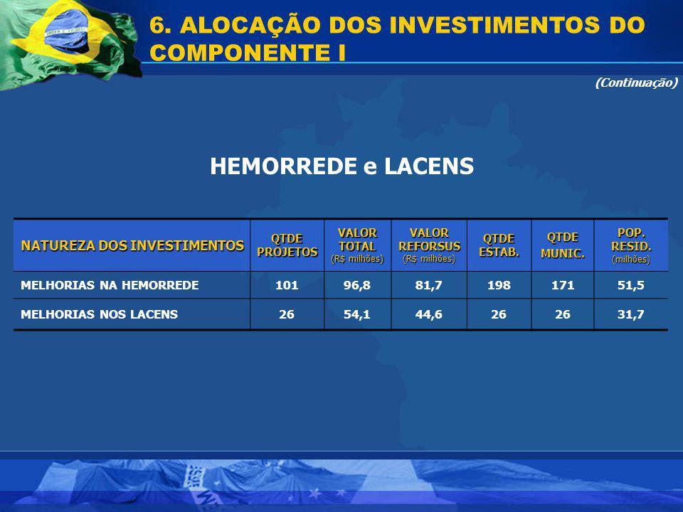 6. ALOCAÇÃO DOS INVESTIMENTOS DO COMPONENTE I