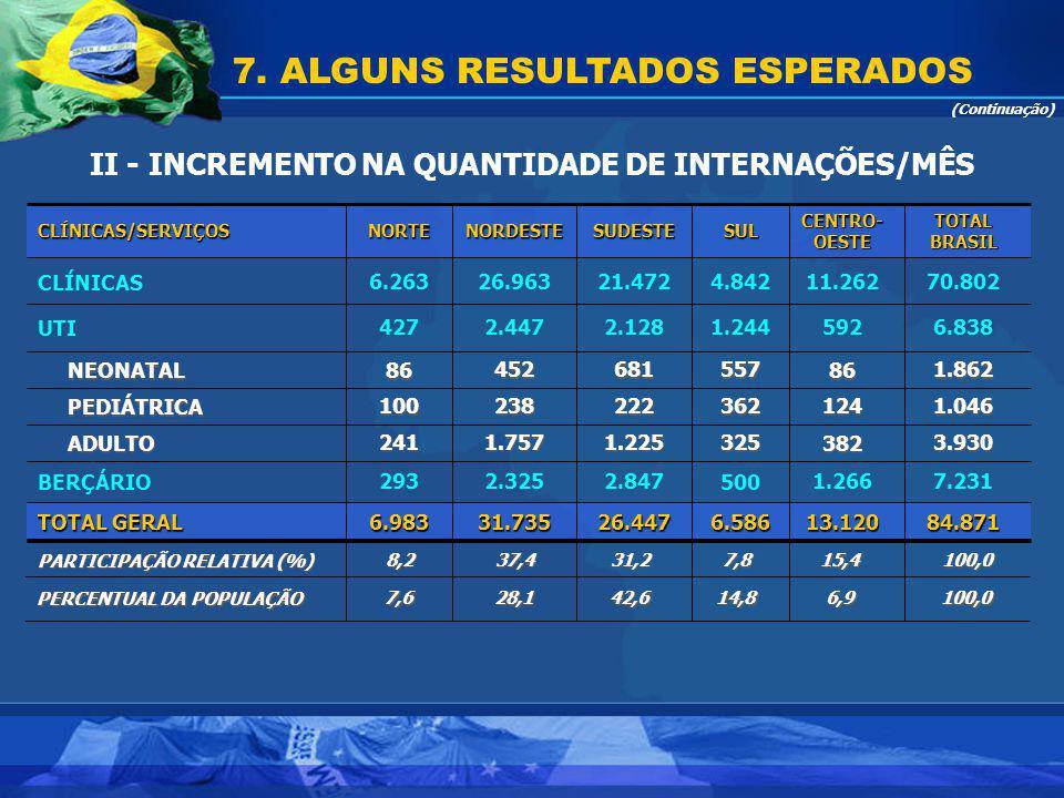 II - INCREMENTO NA QUANTIDADE DE INTERNAÇÕES/MÊS