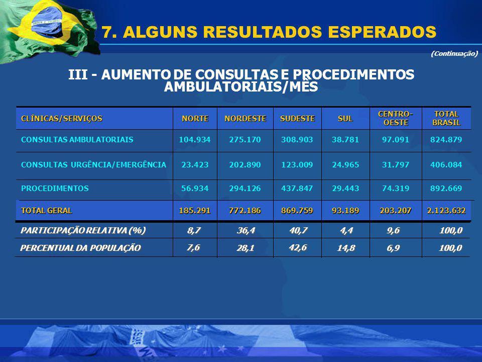 III - AUMENTO DE CONSULTAS E PROCEDIMENTOS AMBULATORIAIS/MÊS