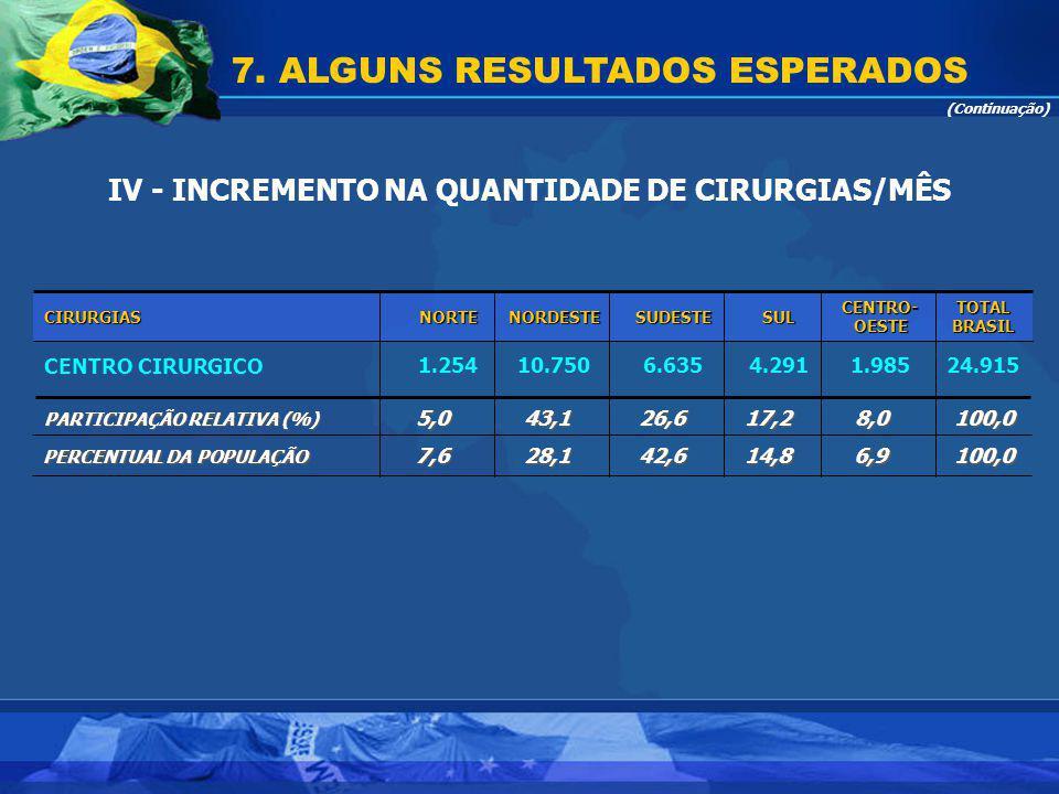 IV - INCREMENTO NA QUANTIDADE DE CIRURGIAS/MÊS