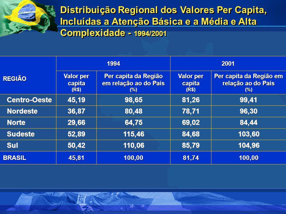 Per capita da Região em relação ao do País