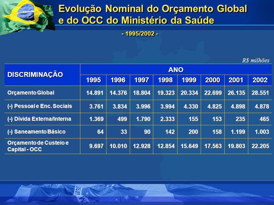 Evolução Nominal do Orçamento Global e do OCC do Ministério da Saúde