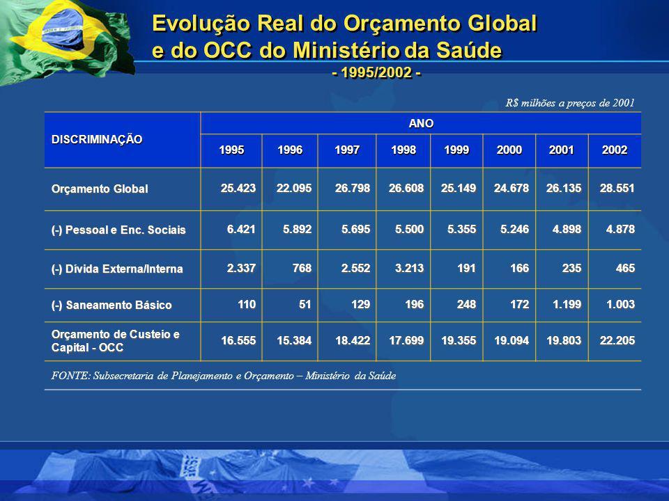 Evolução Real do Orçamento Global e do OCC do Ministério da Saúde